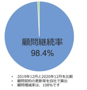 宮嶋社会保険労務士事務所の顧問継続率